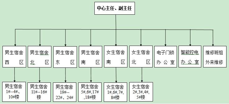 一,学生宿舍管理中心组织结构图